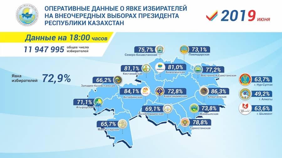 73 процента казахстанцев проголосовали на выборах