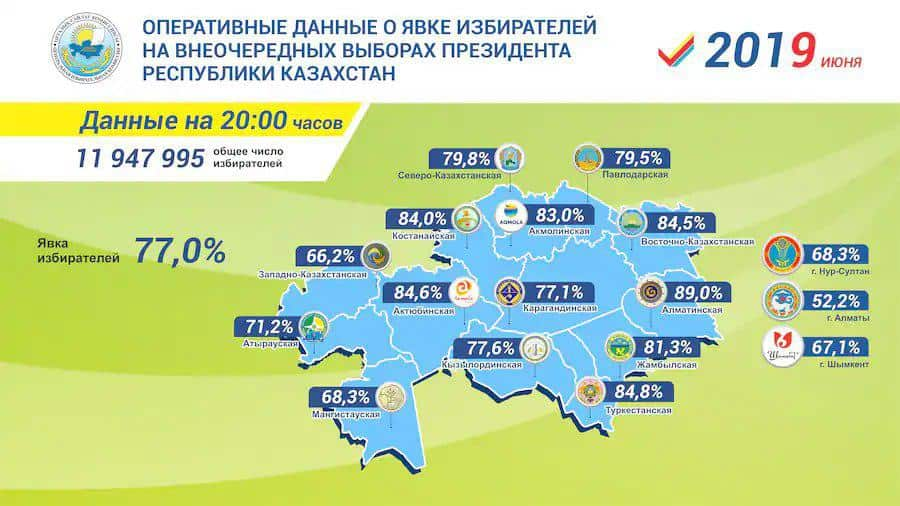 Согласно данным Центризбиркома 77 процентов казахстанцев проголосовали на выборах президента РК