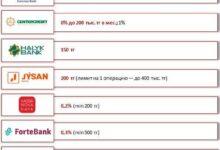Мобильные денежные переводы в Урджаре